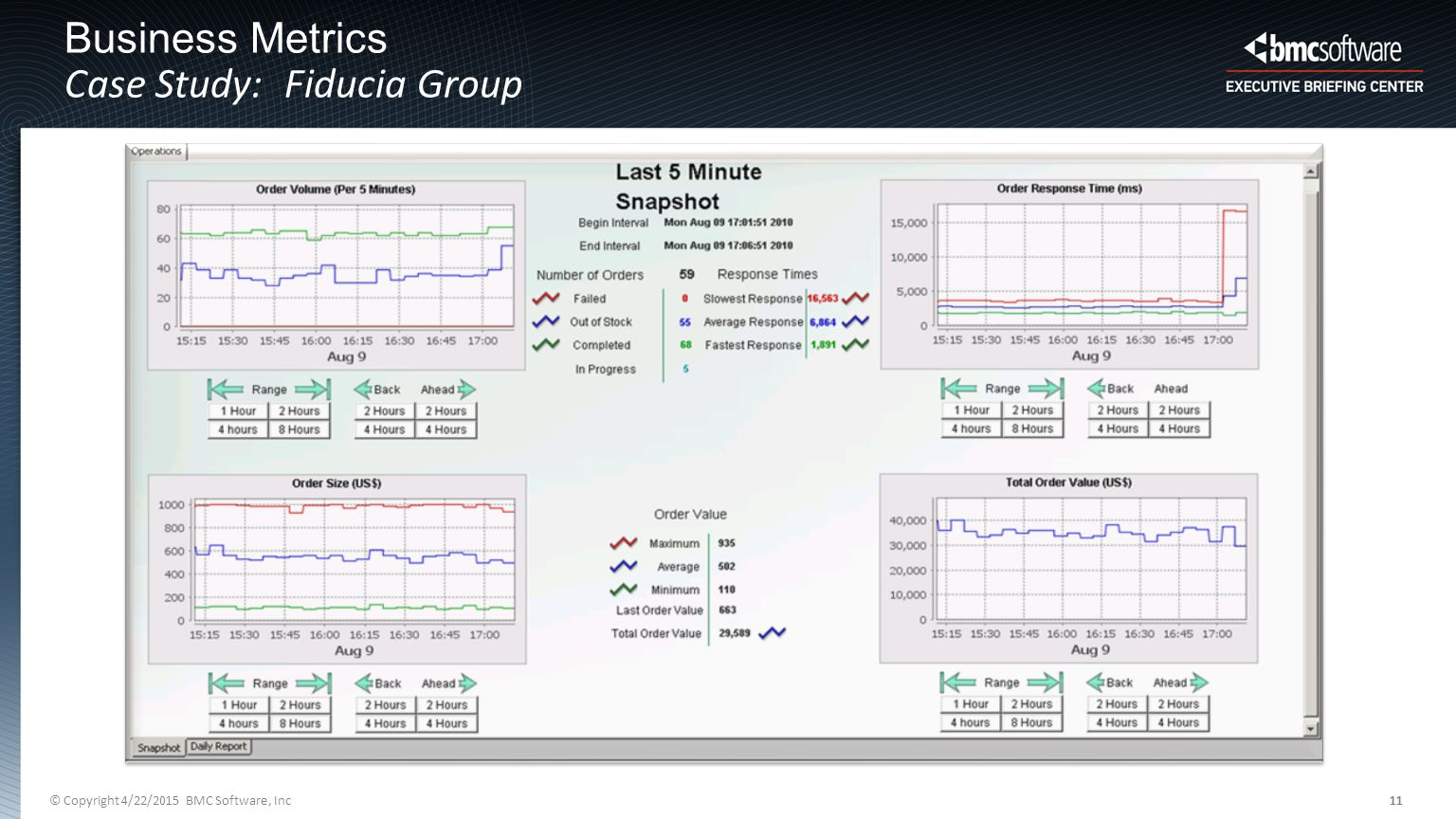 © Copyright 4/22/2015 BMC Software, Inc11 Business Metrics Case Study: Fiducia Group