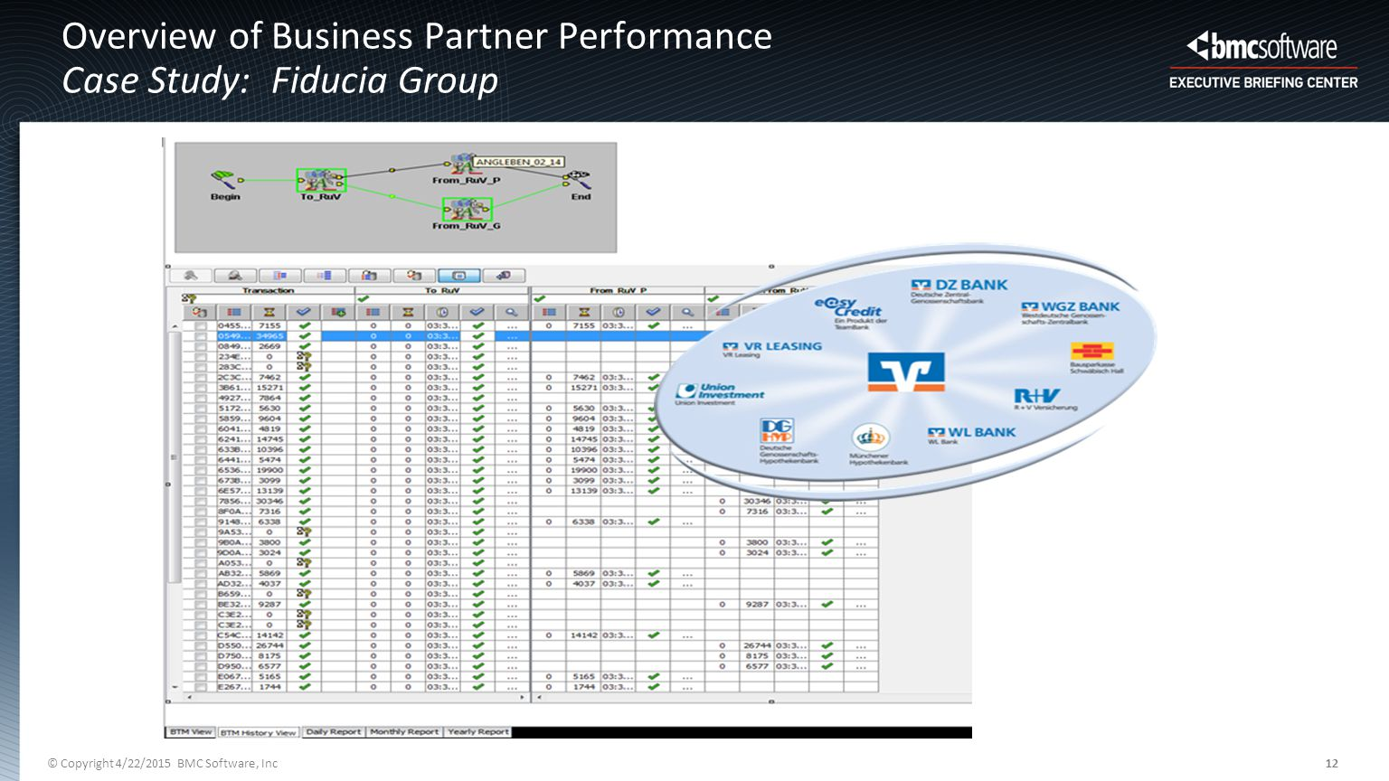 © Copyright 4/22/2015 BMC Software, Inc12 Overview of Business Partner Performance Case Study: Fiducia Group