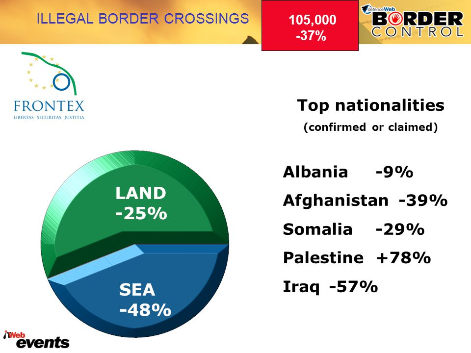 ILLEGAL BORDER CROSSINGS 105,000 -37% Top nationalities (confirmed or claimed) Albania -9% Afghanistan-39% Somalia-29% Palestine+78% Iraq-57%