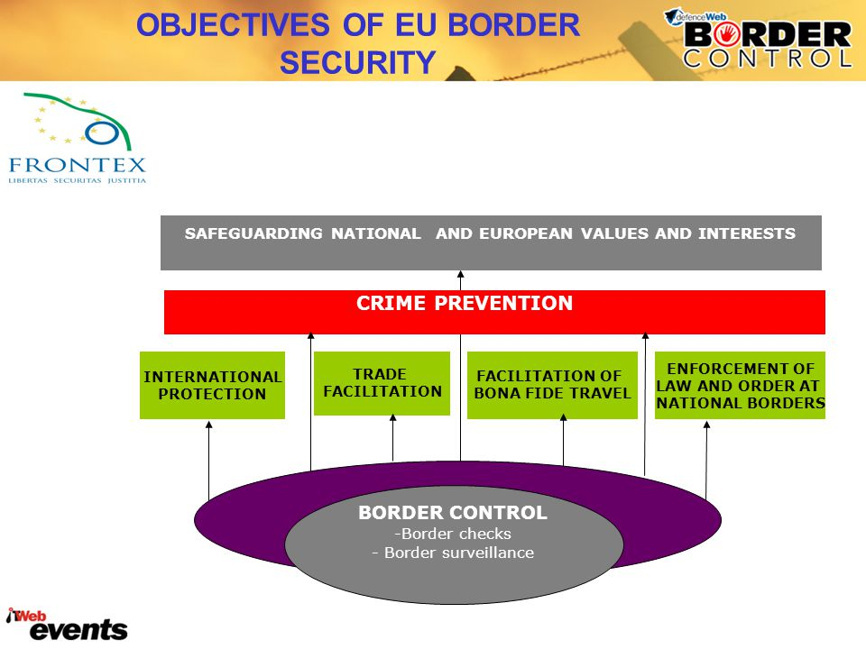 OBJECTIVES OF EU BORDER SECURITY CRIME PREVENTION SAFEGUARDING NATIONAL AND EUROPEAN VALUES AND INTERESTS INTERNATIONAL PROTECTION TRADE FACILITATION FACILITATION OF BONA FIDE TRAVEL ENFORCEMENT OF LAW AND ORDER AT NATIONAL BORDERS CRIME PREVENTION BORDER CONTROL -Border checks - Border surveillance