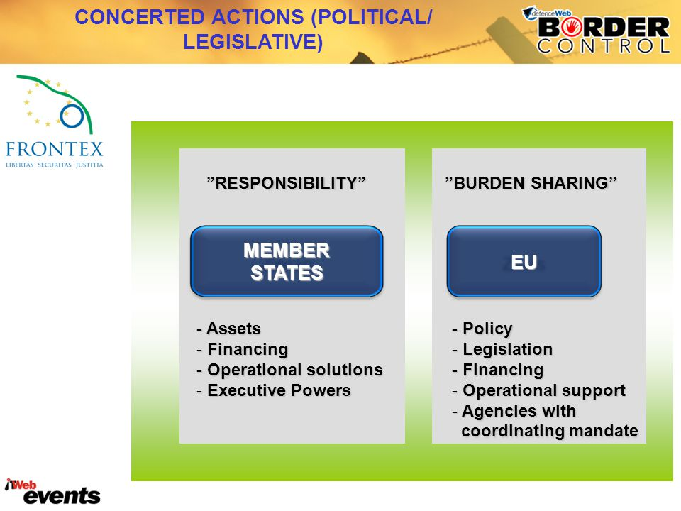 """MEASURES IN THIRD COUNTRIES CONCERTED ACTIONS (POLITICAL/ LEGISLATIVE)MEMBERSTATES EU """"RESPONSIBILITY"""" """"BURDEN SHARING"""" - Assets - Financing - Operati"""