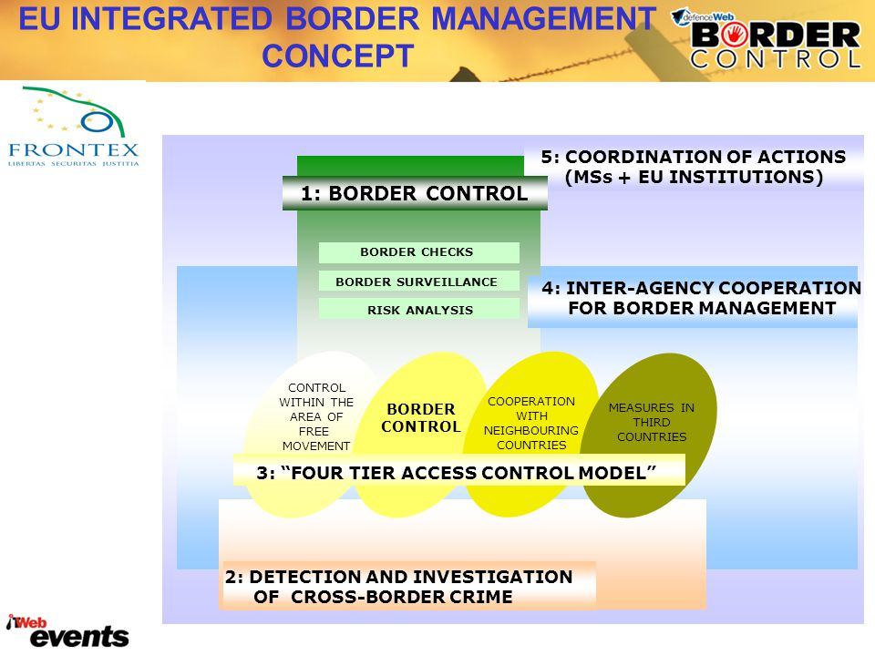 EU INTEGRATED BORDER MANAGEMENT CONCEPT MEASURES IN THIRD COUNTRIES COOPERATION WITH NEIGHBOURING COUNTRIES BORDER CONTROL WITHIN THE AREA OF FREE MOVEMENT BORDER CHECKS BORDER SURVEILLANCE RISK ANALYSIS 3: FOUR TIER ACCESS CONTROL MODEL 2: DETECTION AND INVESTIGATION OF CROSS-BORDER CRIME 5: COORDINATION OF ACTIONS (MSs + EU INSTITUTIONS) 1: BORDER CONTROL 4: INTER-AGENCY COOPERATION FOR BORDER MANAGEMENT