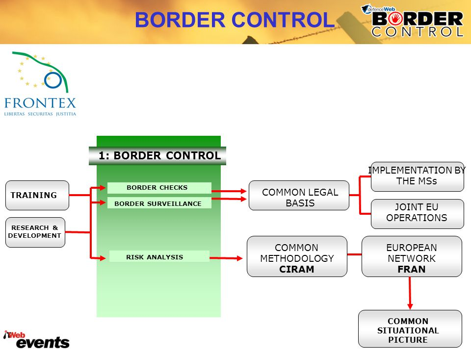 BORDER CHECKS BORDER SURVEILLANCE RISK ANALYSIS 1: BORDER CONTROL COMMON LEGAL BASIS COMMON METHODOLOGY CIRAM EUROPEAN NETWORK FRAN COMMON SITUATIONAL PICTURE TRAINING RESEARCH & DEVELOPMENT IMPLEMENTATION BY THE MSs JOINT EU OPERATIONS BORDER CONTROL