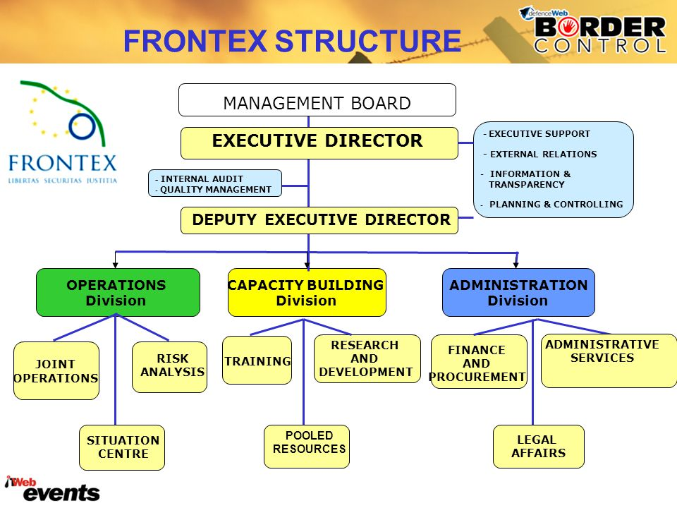 FRONTEX STRUCTURE EXECUTIVE DIRECTOR - INTERNAL AUDIT - QUALITY MANAGEMENT - EXECUTIVE SUPPORT - EXTERNAL RELATIONS - INFORMATION & TRANSPARENCY - PLANNING & CONTROLLING DEPUTY EXECUTIVE DIRECTOR JOINT OPERATIONS RISK ANALYSIS TRAINING RESEARCH AND DEVELOPMENT FINANCE AND PROCUREMENT MANAGEMENT BOARD OPERATIONS Division CAPACITY BUILDING Division ADMINISTRATION Division POOLED RESOURCES LEGAL AFFAIRS ADMINISTRATIVE SERVICES SITUATION CENTRE