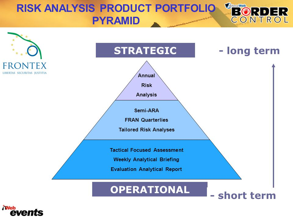 RISK ANALYSIS PRODUCT PORTFOLIO PYRAMID Annual Risk Analysis Semi-ARA FRAN Quarterlies Tailored Risk Analyses Tactical Focused Assessment Weekly Analy