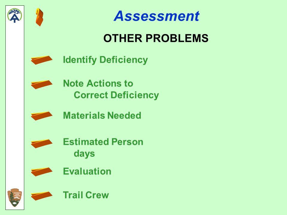 Assessment OTHER PROBLEMS Identify Deficiency Note Actions to Correct Deficiency Materials Needed Estimated Person days Evaluation Trail Crew