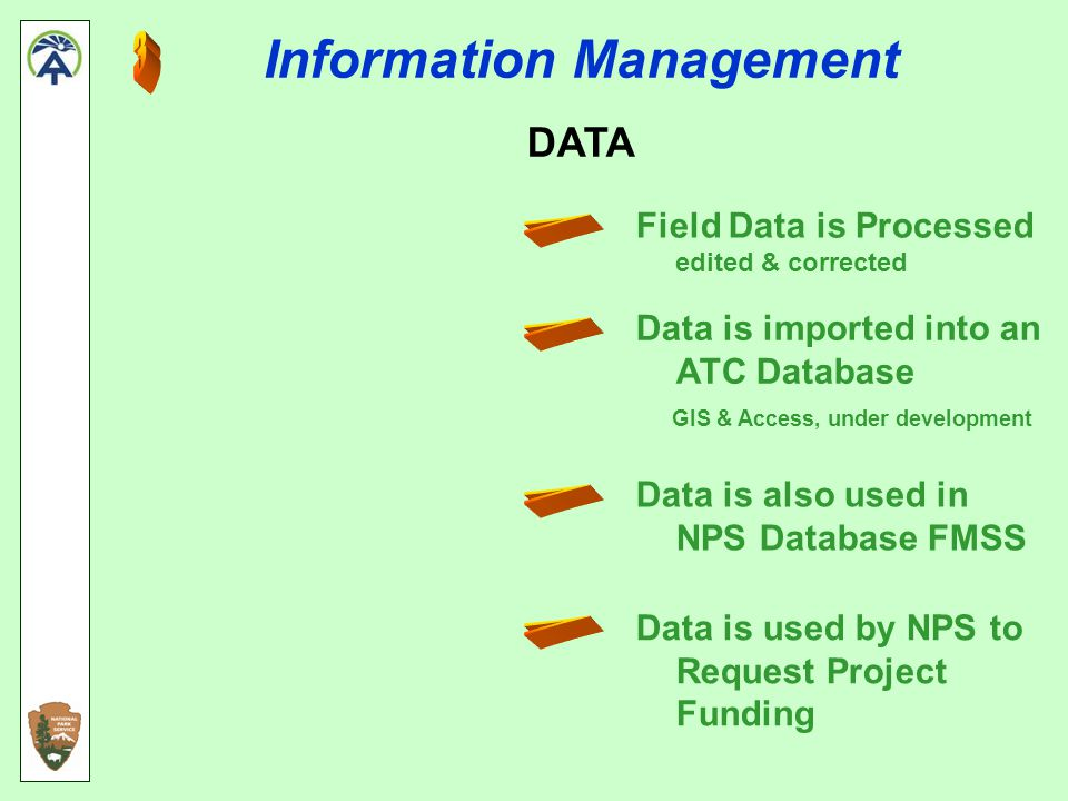Information Management DATA Field Data is Processed edited & corrected Data is imported into an ATC Database GIS & Access, under development Data is also used in NPS Database FMSS Data is used by NPS to Request Project Funding