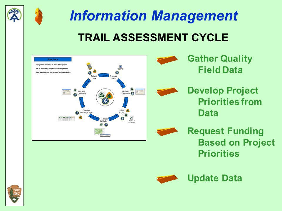 Information Management Gather Quality Field Data Develop Project Priorities from Data Request Funding Based on Project Priorities Update Data TRAIL ASSESSMENT CYCLE