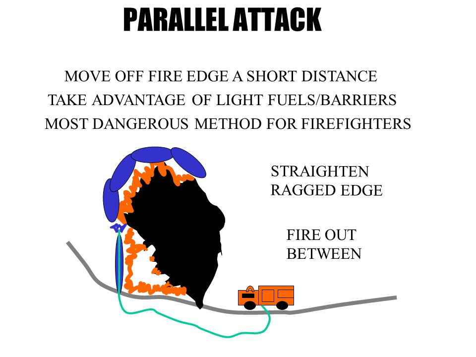 PARALLEL ATTACK MOVE OFF FIRE EDGE A SHORT DISTANCE TAKE ADVANTAGE OF LIGHT FUELS/BARRIERS STRAIGHTEN RAGGED EDGE MOST DANGEROUS METHOD FOR FIREFIGHTERS FIRE OUT BETWEEN