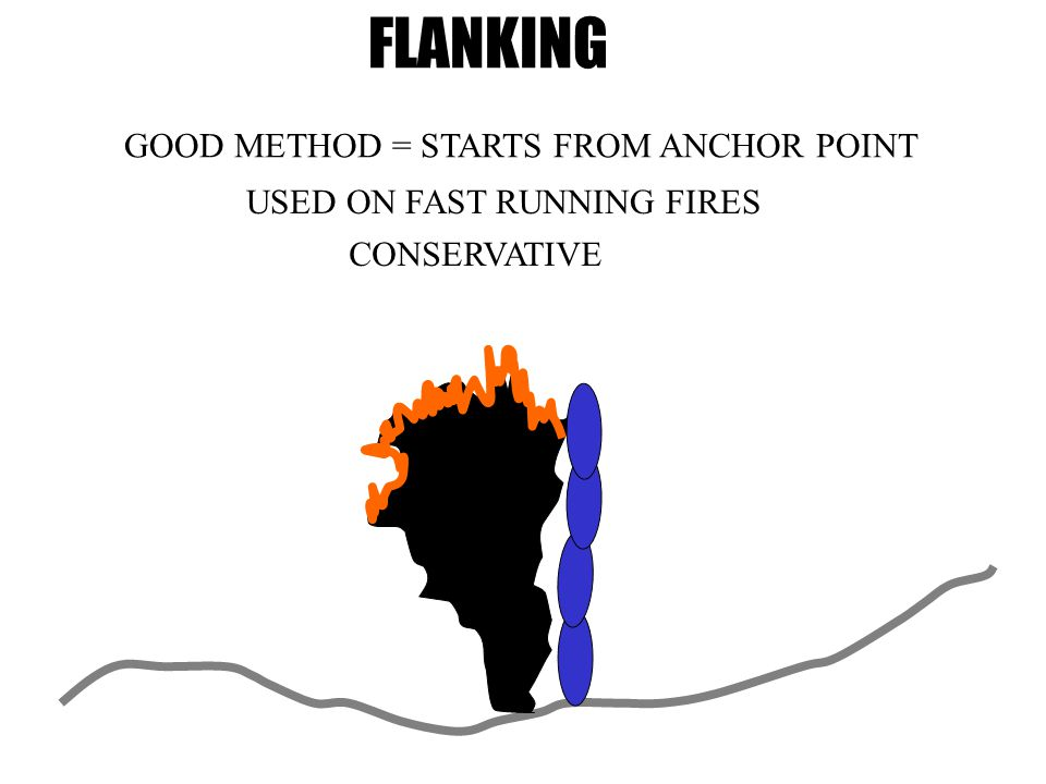 FLANKING GOOD METHOD = STARTS FROM ANCHOR POINT USED ON FAST RUNNING FIRES CONSERVATIVE