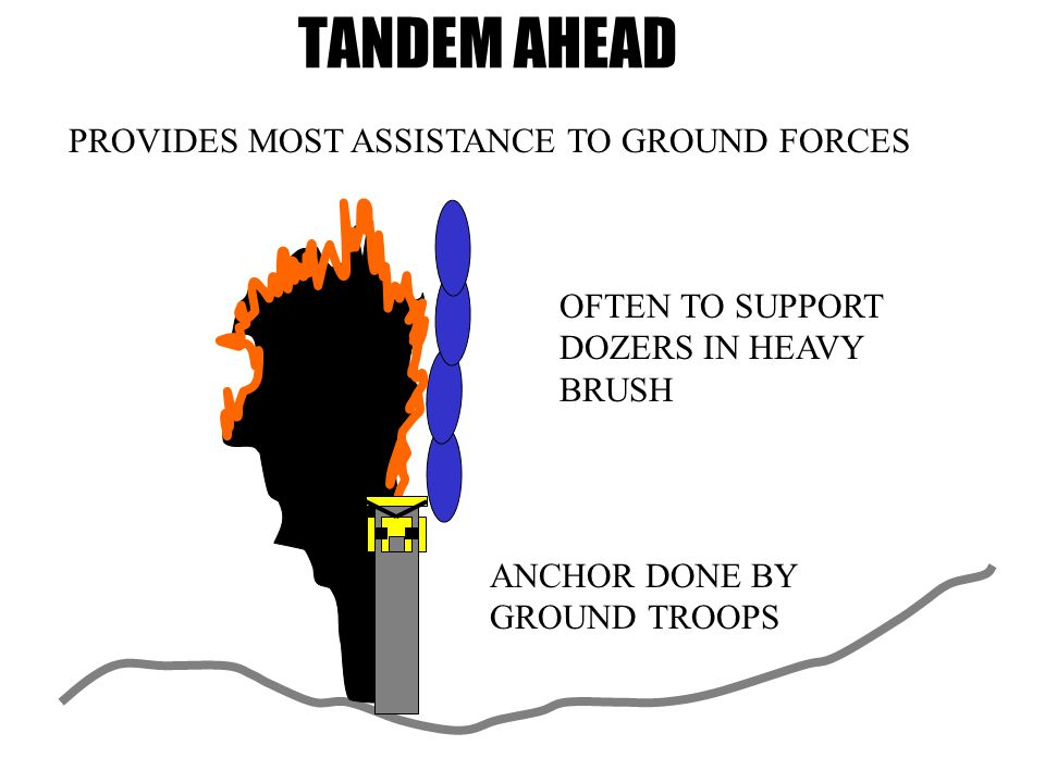 TANDEM AHEAD PROVIDES MOST ASSISTANCE TO GROUND FORCES ANCHOR DONE BY GROUND TROOPS OFTEN TO SUPPORT DOZERS IN HEAVY BRUSH