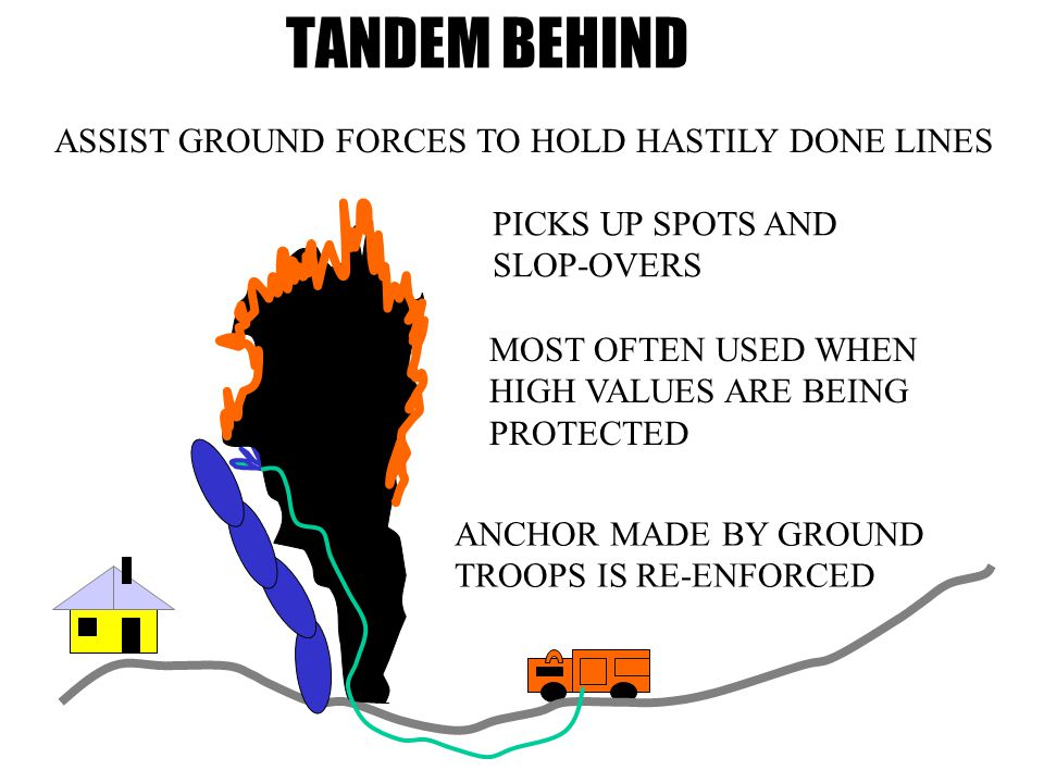 TANDEM BEHIND ANCHOR MADE BY GROUND TROOPS IS RE-ENFORCED MOST OFTEN USED WHEN HIGH VALUES ARE BEING PROTECTED ASSIST GROUND FORCES TO HOLD HASTILY DONE LINES PICKS UP SPOTS AND SLOP-OVERS