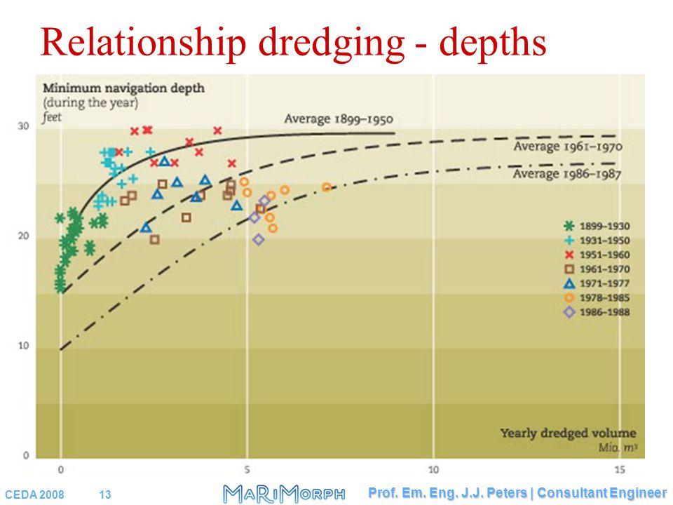 CEDA 200813 Prof. Em. Eng. J.J. Peters   Consultant Engineer Relationship dredging - depths