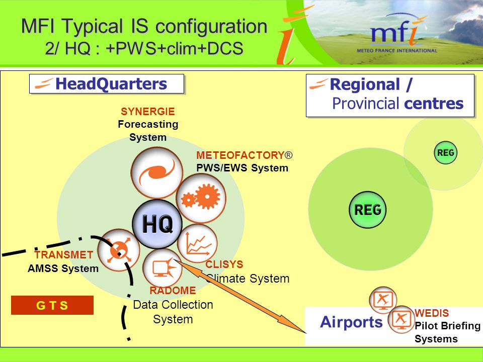 MFI Typical IS configuration 2/ HQ : +PWS+clim+DCS HeadQuarters SYNERGIE Forecasting System WEDIS Pilot Briefing Systems METEOFACTORY® PWS/EWS System CLISYS Climate System RADOME Data Collection System TRANSMET AMSS System G T S Airports Regional / Provincial centres
