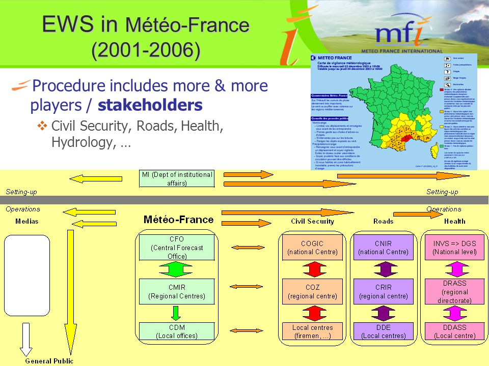 EWS in Météo-France (2001-2006) Procedure includes more & more players / stakeholders  Civil Security, Roads, Health, Hydrology, …