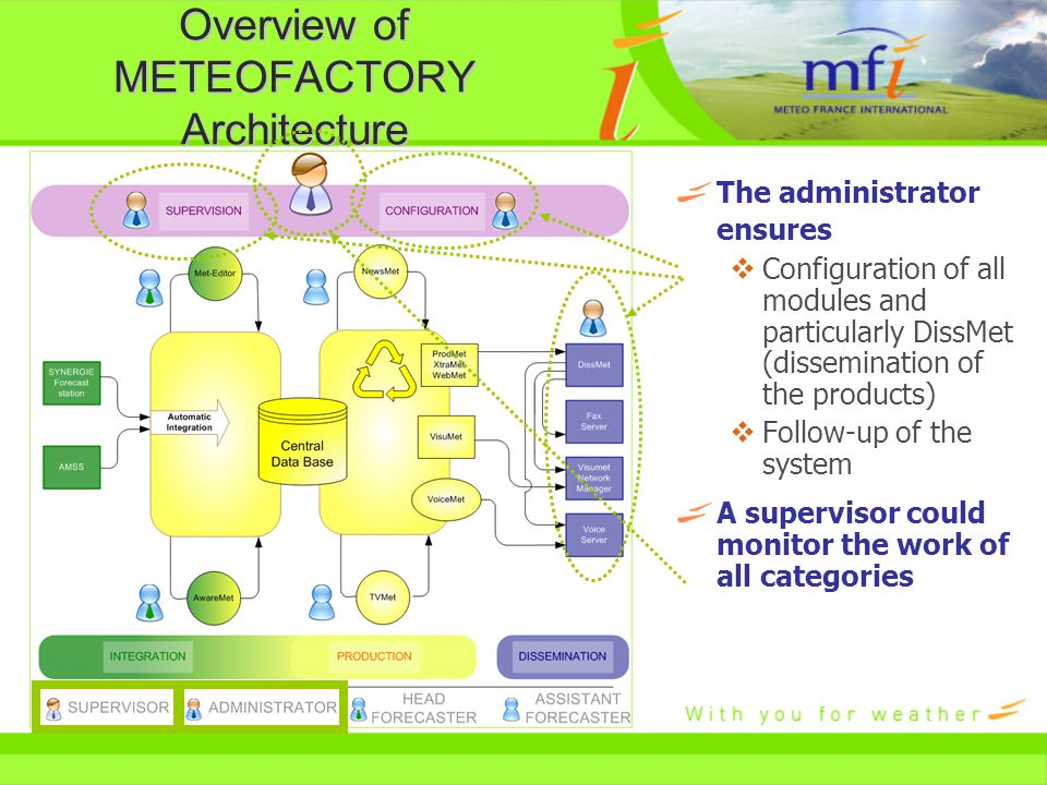 Overview of METEOFACTORY Architecture The administrator ensures  Configuration of all modules and particularly DissMet (dissemination of the products)  Follow-up of the system A supervisor could monitor the work of all categories