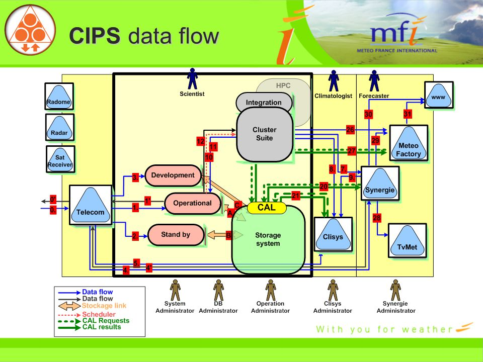 CIPS data flow