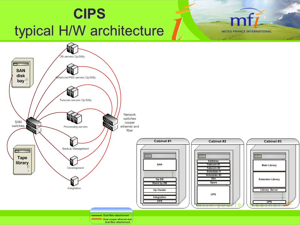 CIPS typical H/W architecture