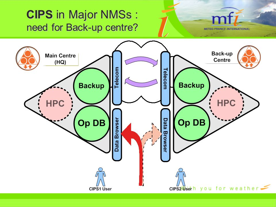 CIPS in Major NMSs : need for Back-up centre?