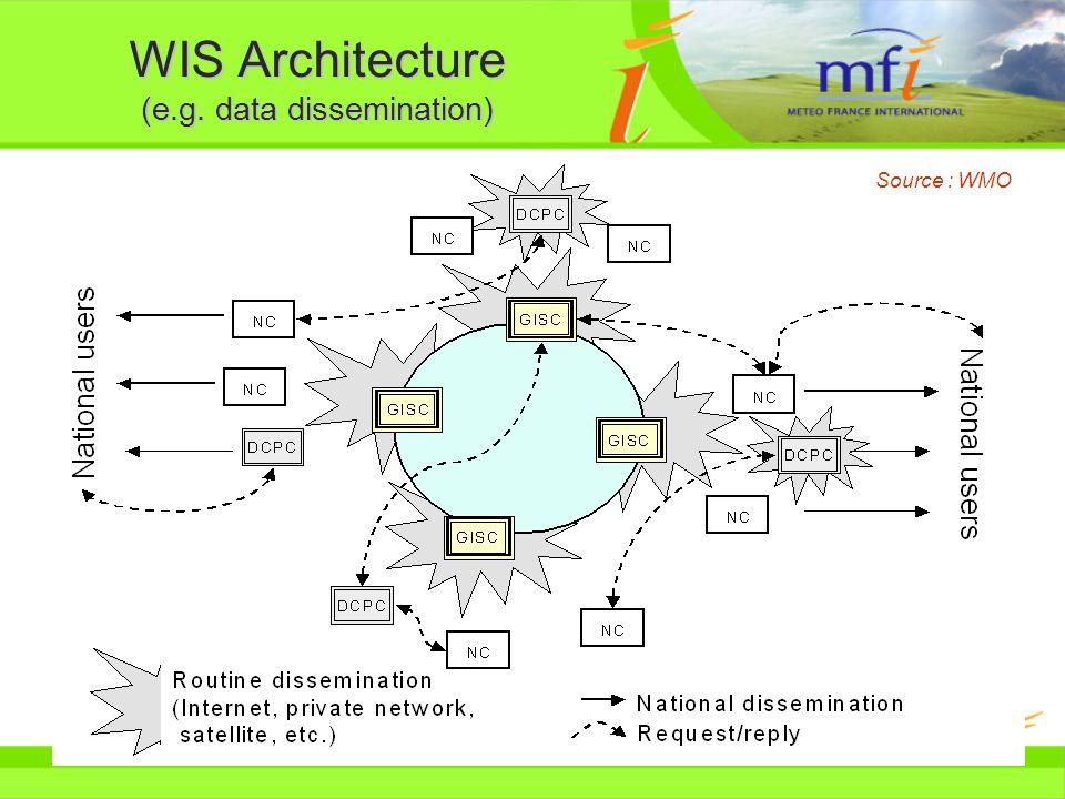 WIS Architecture (e.g. data dissemination) Source : WMO