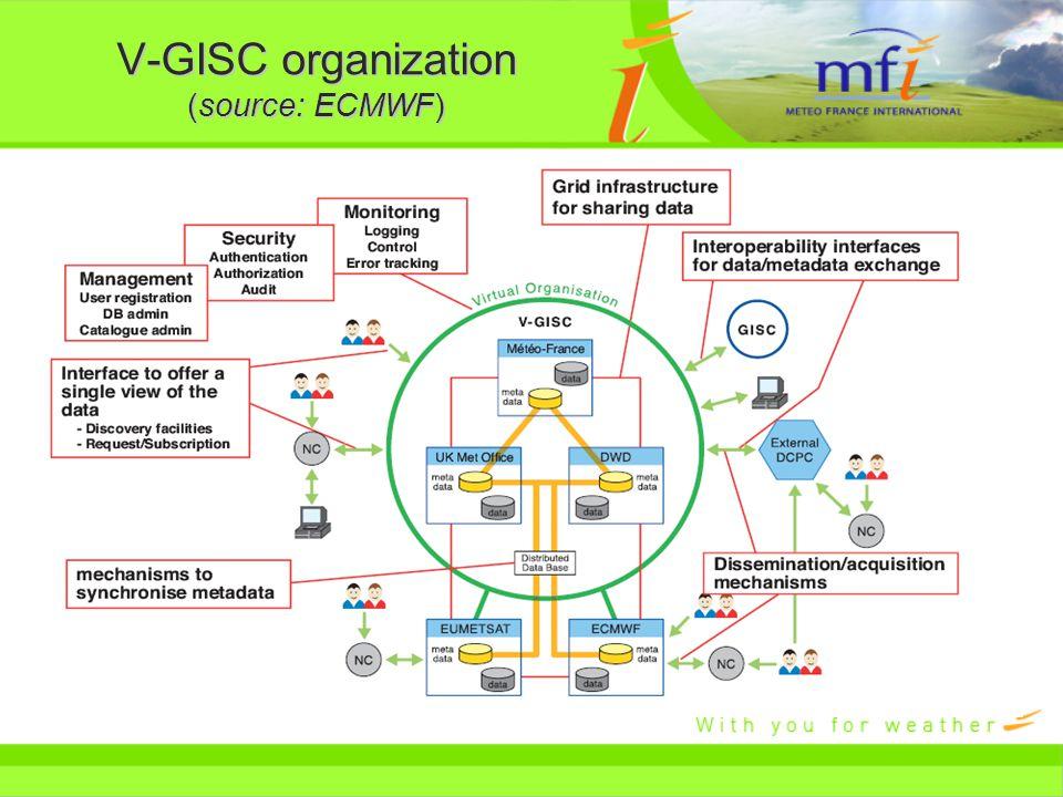 V-GISC organization (source: ECMWF)