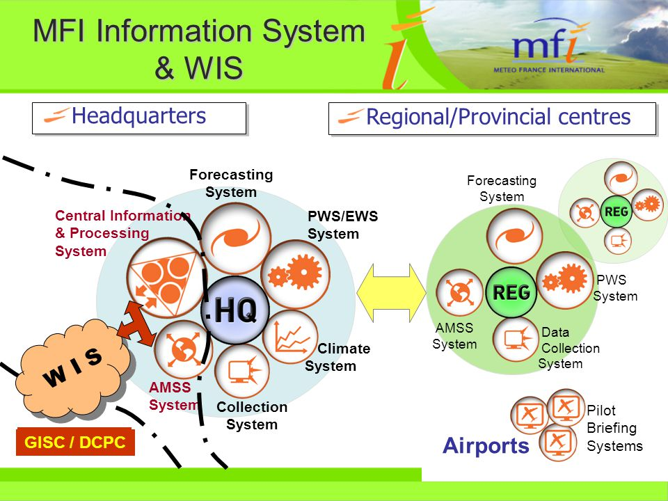 Central Information & Processing System Forecasting System Pilot Briefing Systems PWS/EWS System Climate System Collection System AMSS System PWS System GTS / WIS AMSS System Data Collection System Airports Forecasting System MFI Information System & WIS Headquarters Regional/Provincial centres GISC / DCPC W I S