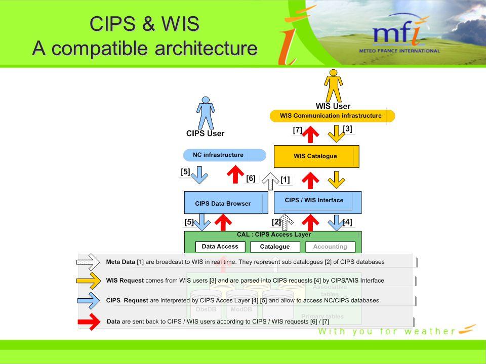 CIPS & WIS A compatible architecture