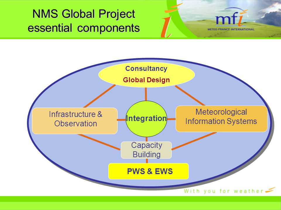 Infrastructure & Observation Capacity Building Meteorological Information Systems Consultancy Global Design PWS & EWS NMS Global Project essential components Integration