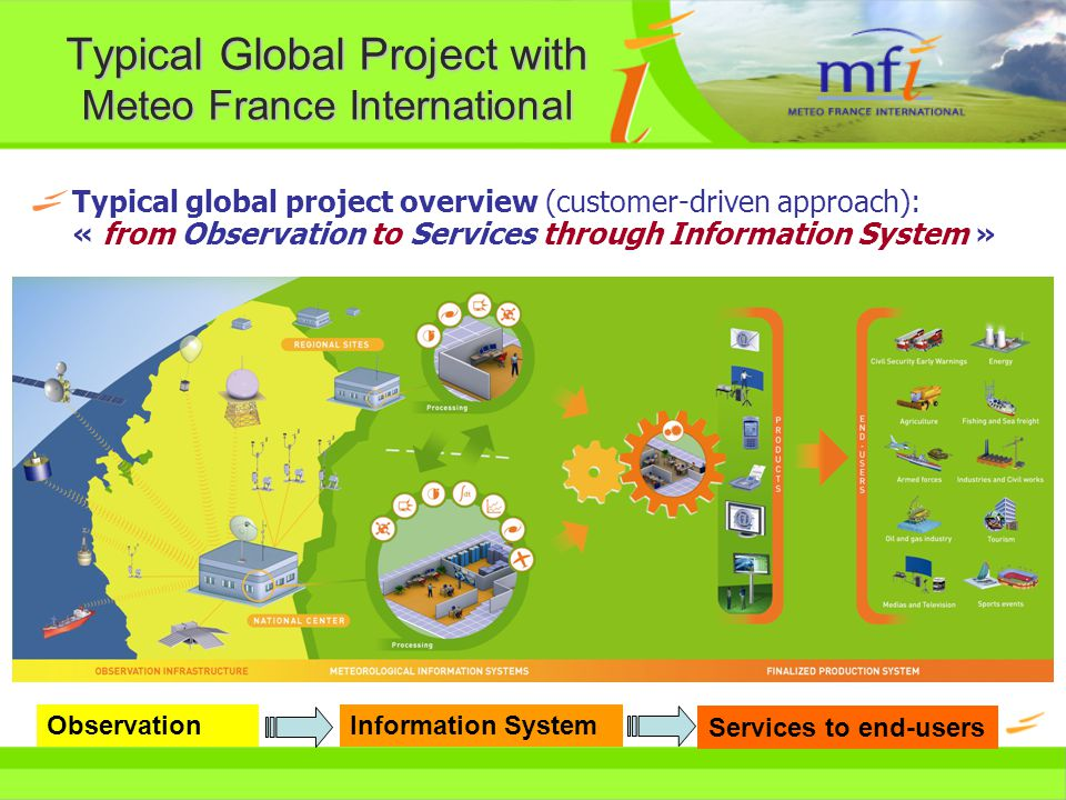 MFI Typical IS configuration 1/ HQ : AMSS+visu HeadQuarters SYNERGIE Forecasting System WEDIS Pilot Briefing Systems TRANSMET AMSS System G T S Airports