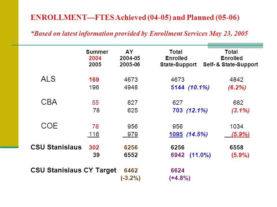 ENROLLMENT—FTES Achieved (04-05) and Planned (05-06) *Based on latest information provided by Enrollment Services May 23, 2005 Summer AYTotalTotal Enrolled Enrolled State-Support Self- & State-Support ALS (10.1%) (6.2%) CBA (12.1%) (3.1%) COE (14.5%) (5.9%) CSU Stanislaus (11.0%) (5.9%) CSU Stanislaus CY Target (-3.2%) (+4.8%)