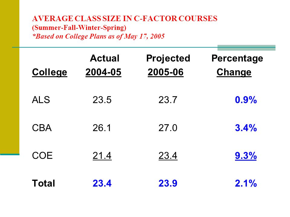 AVERAGE CLASS SIZE IN C-FACTOR COURSES (Summer-Fall-Winter-Spring) *Based on College Plans as of May 17, 2005 Actual Projected Percentage College Change ALS % CBA % COE % Total %