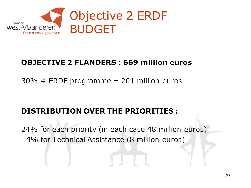 20 Objective 2 ERDF BUDGET OBJECTIVE 2 FLANDERS : 669 million euros 30%  ERDF programme = 201 million euros DISTRIBUTION OVER THE PRIORITIES : 24% for each priority (in each case 48 million euros) 4% for Technical Assistance (8 million euros)