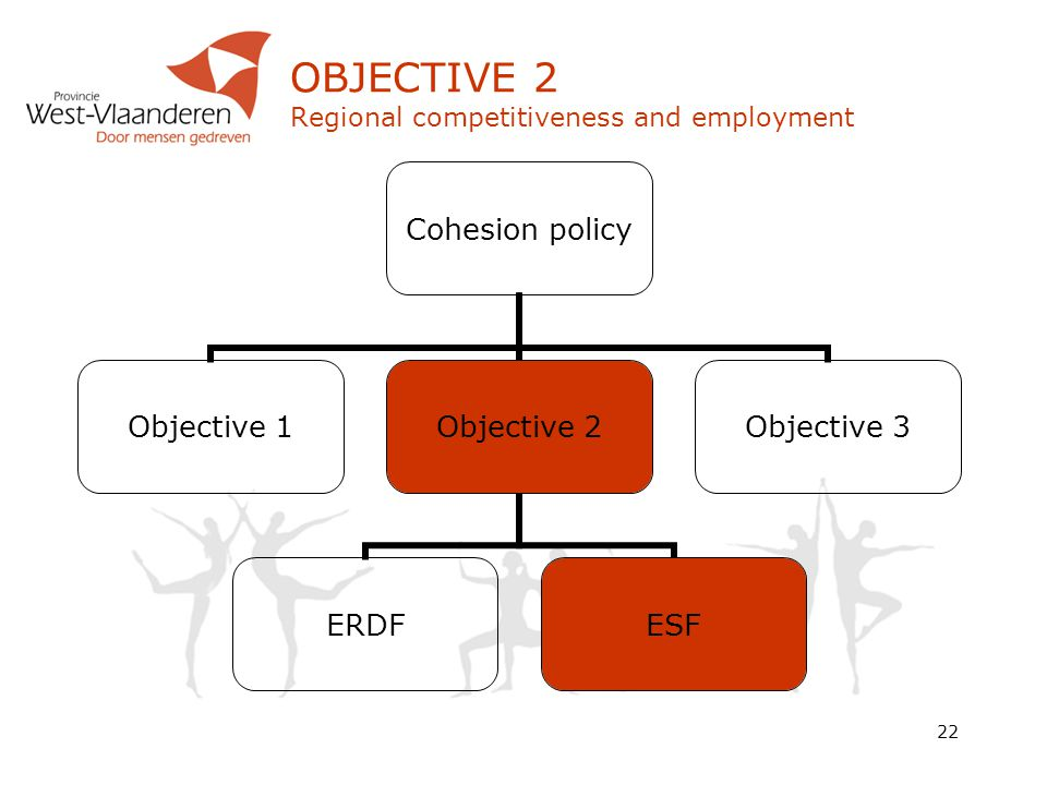 22 Cohesion policy Objective 1 Objective 2 ERDFESF Objective 3 OBJECTIVE 2 Regional competitiveness and employment