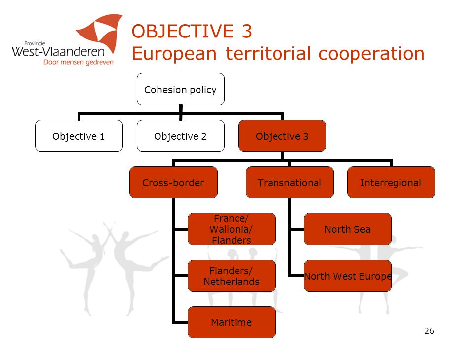 26 OBJECTIVE 3 European territorial cooperation Cohesion policy Objective 1Objective 2Objective 3 Cross-border France/ Wallonia/ Flanders Flanders/ Netherlands Maritime Transnational North Sea North West Europe Interregional