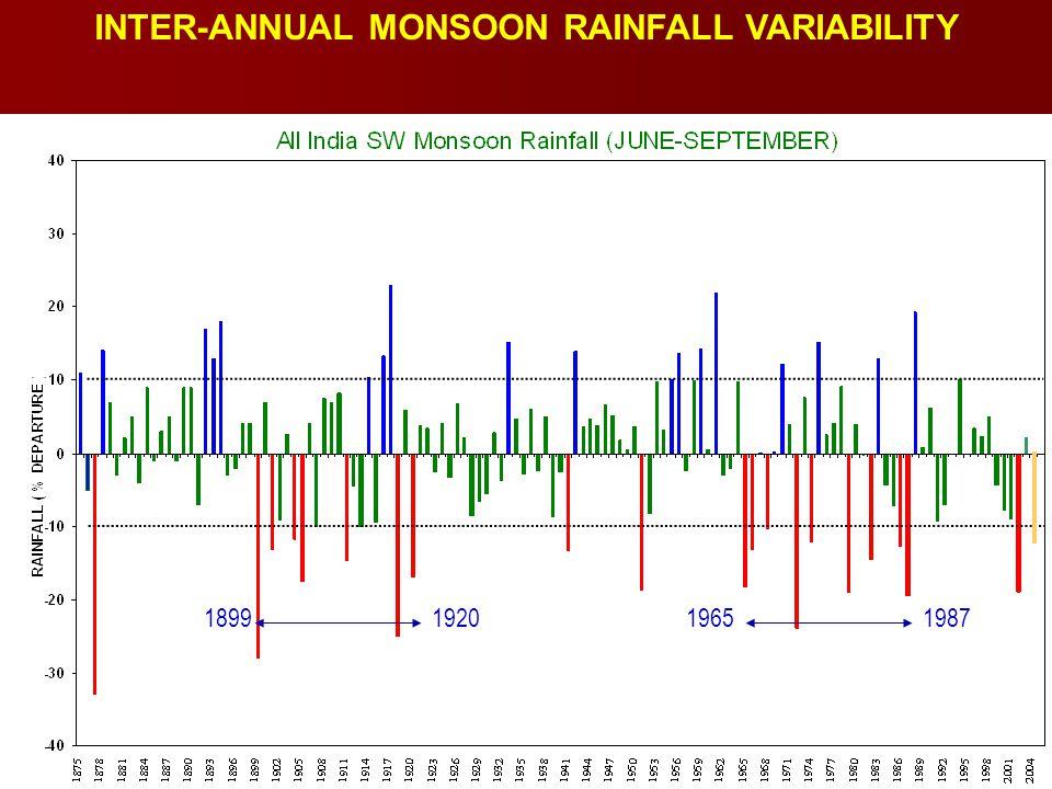 INTER-ANNUAL MONSOON RAINFALL VARIABILITY 1899192019651987