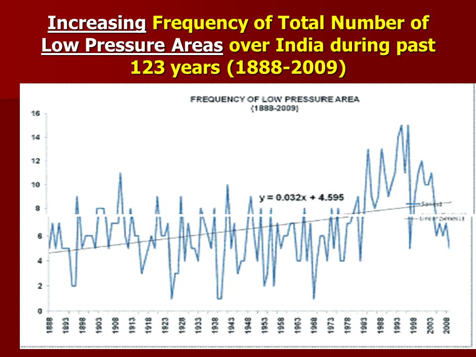 Increasing Frequency of Total Number of Low Pressure Areas over India during past 123 years (1888-2009)