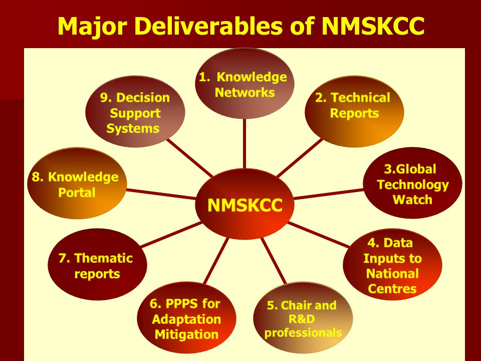 NMSKCC 1.Knowledge Networks 2. Technical Reports 3.Global Technology Watch 4.