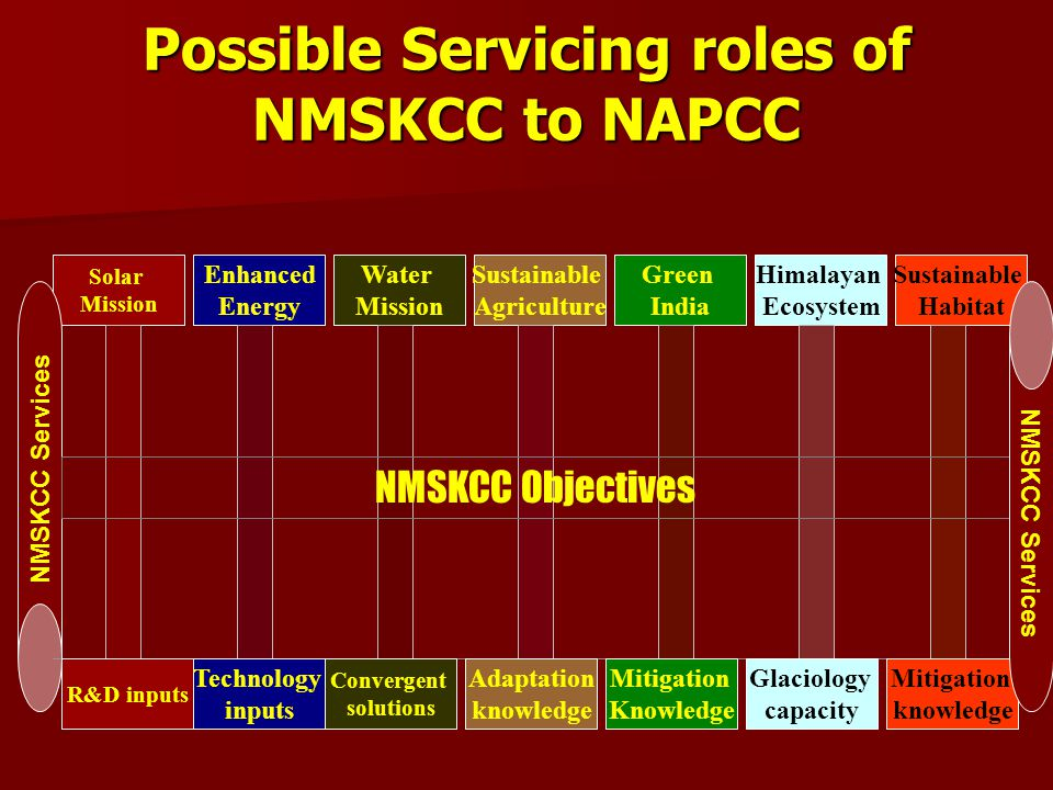 Possible Servicing roles of NMSKCC to NAPCC Sustainable Habitat Himalayan Ecosystem Green India Sustainable Agriculture Water Mission Enhanced Energy Solar Mission NMSKCC Services R&D inputs Technology inputs Convergent solutions Adaptation knowledge Mitigation Knowledge Glaciology capacity Mitigation knowledge NMSKCC Objectives NMSKCC Services