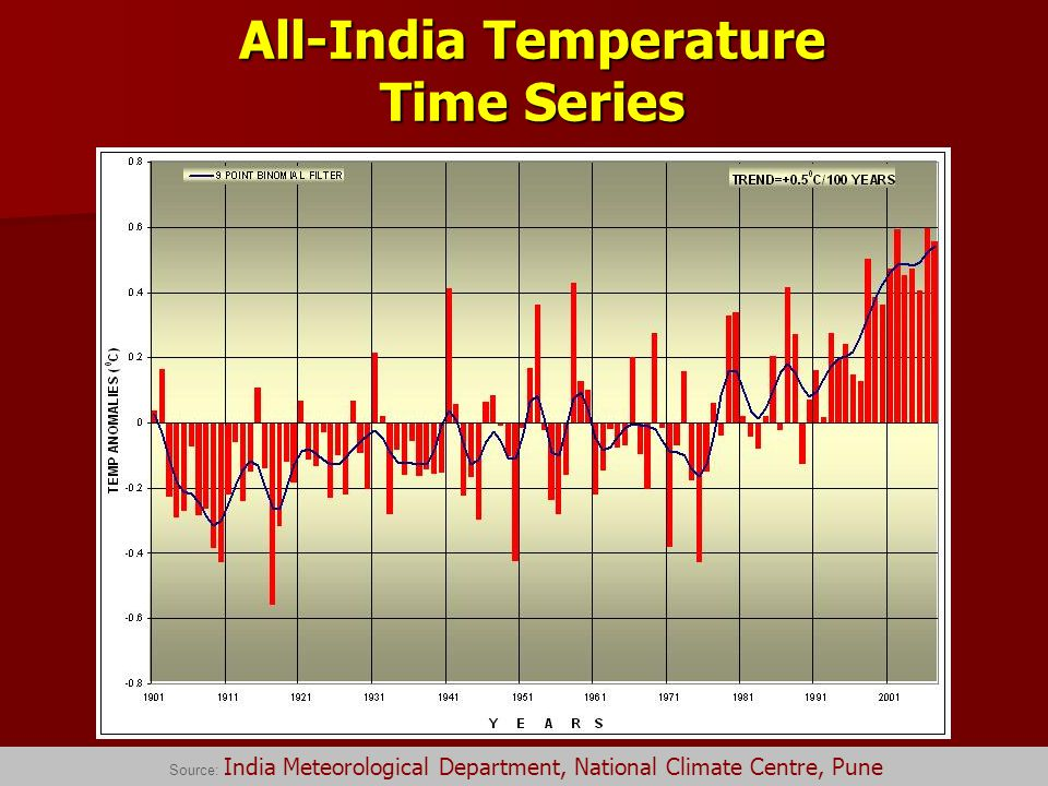 All-India Temperature Time Series Source: India Meteorological Department, National Climate Centre, Pune