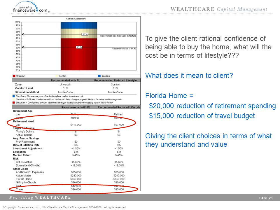 © Copyright Financeware, Inc., d/b/a Wealthcare Capital Management 2004-2008 All rights reserved P r o v i d i n g W E A L T H C A R E PAGE 28 To give the client rational confidence of being able to buy the home, what will the cost be in terms of lifestyle .
