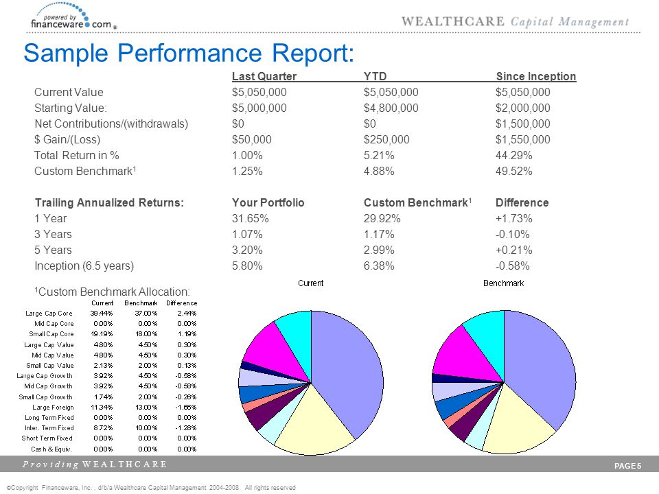 © Copyright Financeware, Inc., d/b/a Wealthcare Capital Management 2004-2008 All rights reserved P r o v i d i n g W E A L T H C A R E PAGE 26 Initial Report Confidence at 87%