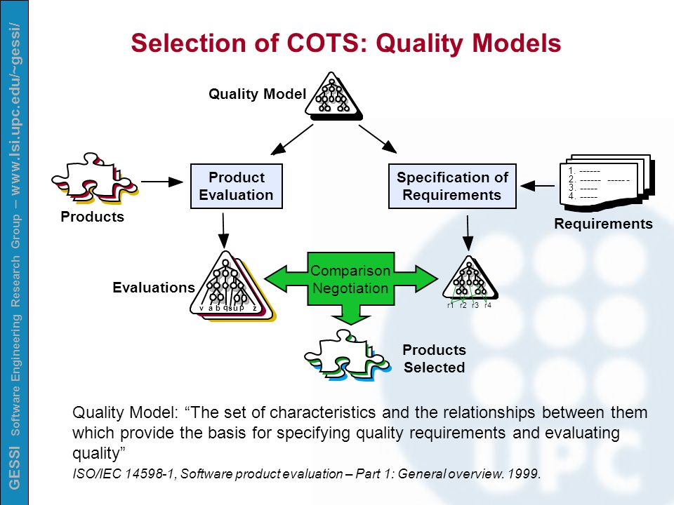 GESSI Software Engineering Research Group – www.lsi.upc.edu/~gessi/ Selection of COTS: Quality Models Quality Model Products Product Evaluation Evaluations vab q p us z 1.