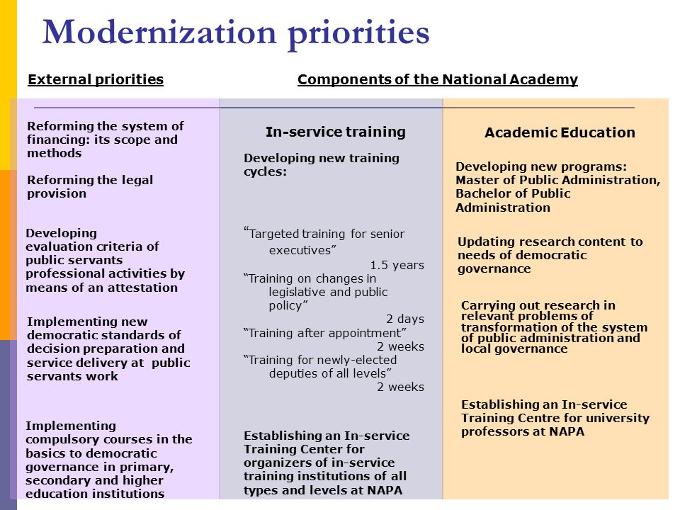 Modernization priorities Reforming the system of financing: its scope and methods Reforming the legal provision Implementing new democratic standards of decision preparation and service delivery at public servants work External priorities Developing new training cycles: Targeted training for senior executives 1.5 years Training on changes in legislative and public policy 2 days Training after appointment 2 weeks Training for newly-elected deputies of all levels 2 weeks In-service training Components of the National Academy Developing new programs: Master of Public Administration, Bachelor of Public Administration Carrying out research in relevant problems of transformation of the system of public administration and local governance Establishing an In-service Training Center for organizers of in-service training institutions of all types and levels at NAPA Establishing an In-service Training Centre for university professors at NAPA Implementing compulsory courses in the basics to democratic governance in primary, secondary and higher education institutions Academic Education Updating research content to needs of democratic governance Developing evaluation criteria of public servants professional activities by means of an attestation