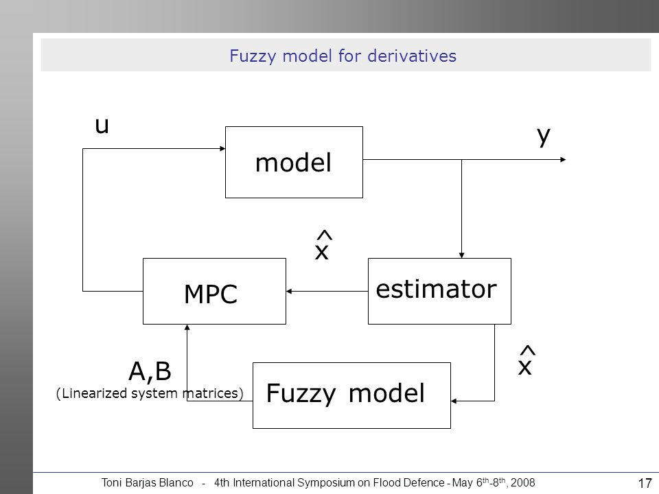 Toni Barjas Blanco - 4th International Symposium on Flood Defence - May 6 th -8 th, 2008 17 Fuzzy model for derivatives model estimator MPC Fuzzy mode