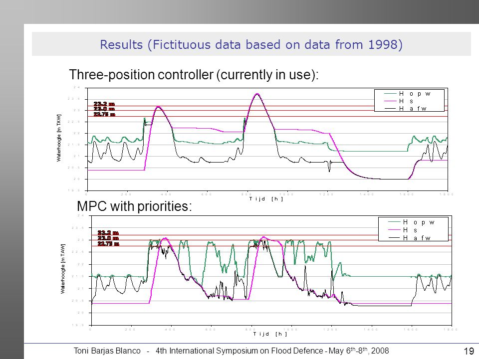 Toni Barjas Blanco - 4th International Symposium on Flood Defence - May 6 th -8 th, 2008 19 Results (Fictituous data based on data from 1998) Three-po