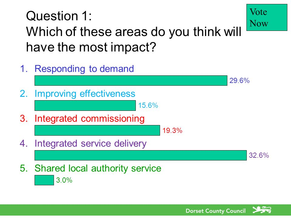 Question 1: Which of these areas do you think will have the most impact.