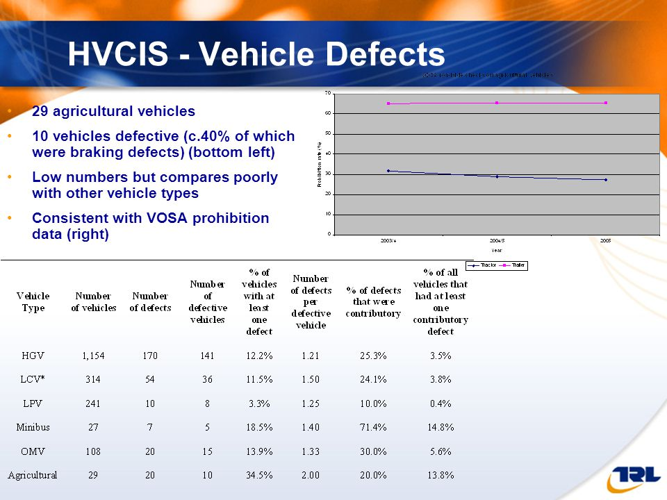 HVCIS - Vehicle Defects 29 agricultural vehicles 10 vehicles defective (c.40% of which were braking defects) (bottom left) Low numbers but compares poorly with other vehicle types Consistent with VOSA prohibition data (right)
