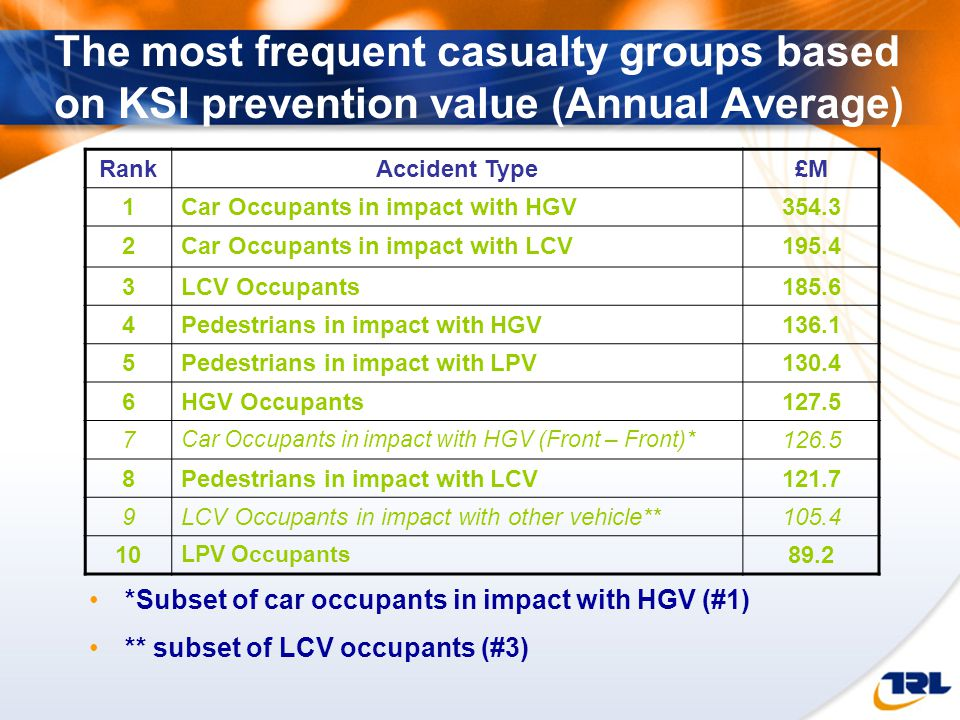 The most frequent casualty groups based on KSI prevention value (Annual Average) RankAccident Type£M 1Car Occupants in impact with HGV354.3 2Car Occupants in impact with LCV195.4 3LCV Occupants185.6 4Pedestrians in impact with HGV136.1 5Pedestrians in impact with LPV130.4 6HGV Occupants127.5 7 Car Occupants in impact with HGV (Front – Front)* 126.5 8Pedestrians in impact with LCV121.7 9LCV Occupants in impact with other vehicle**105.4 10 LPV Occupants 89.2 *Subset of car occupants in impact with HGV (#1) ** subset of LCV occupants (#3)