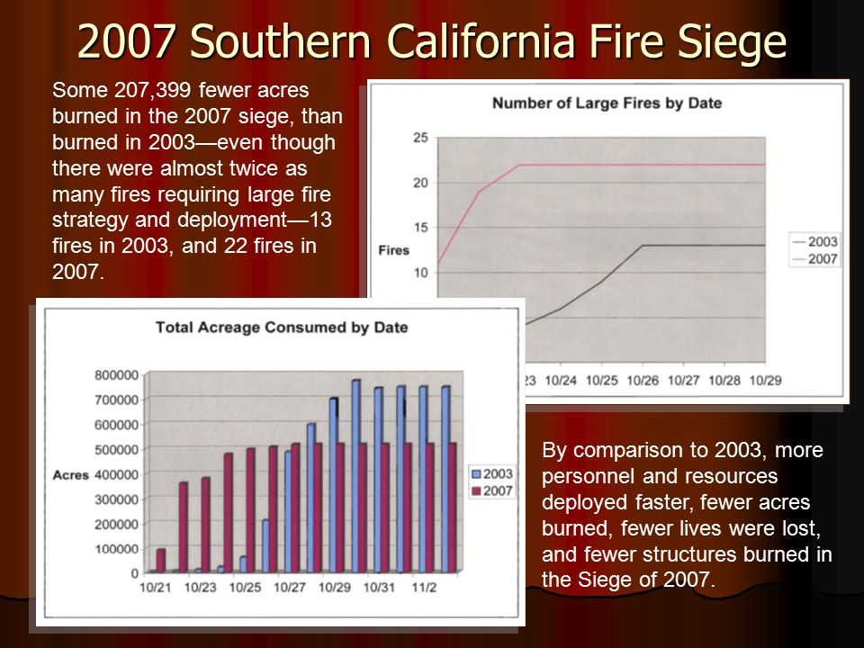 Some 207,399 fewer acres burned in the 2007 siege, than burned in 2003—even though there were almost twice as many fires requiring large fire strategy and deployment—13 fires in 2003, and 22 fires in 2007.