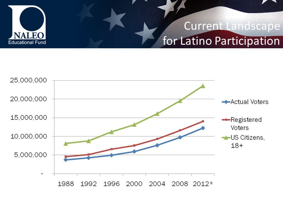 Current Landscape for Latino Participation